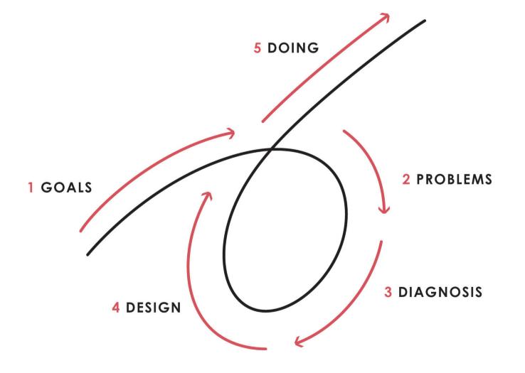 raydalio-five-step-process-1